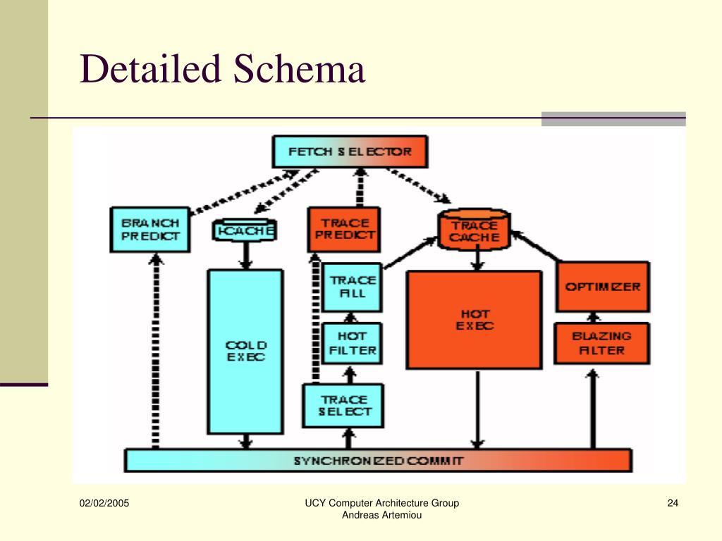 Detailed Schema
