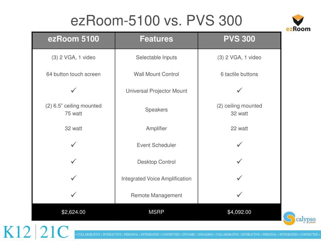 ezRoom-5100 vs. PVS 300