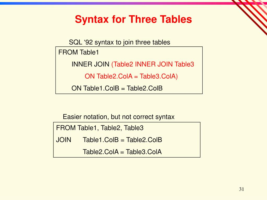 Syntax for Three Tables