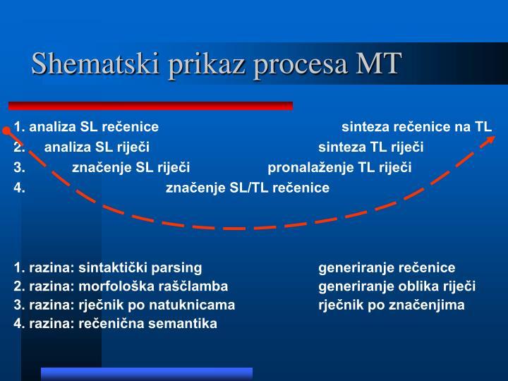 Shematski prikaz procesa MT