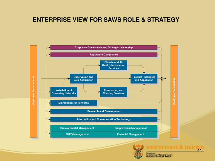 ENTERPRISE VIEW FOR SAWS ROLE & STRATEGY