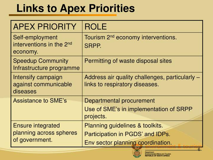 Links to Apex Priorities