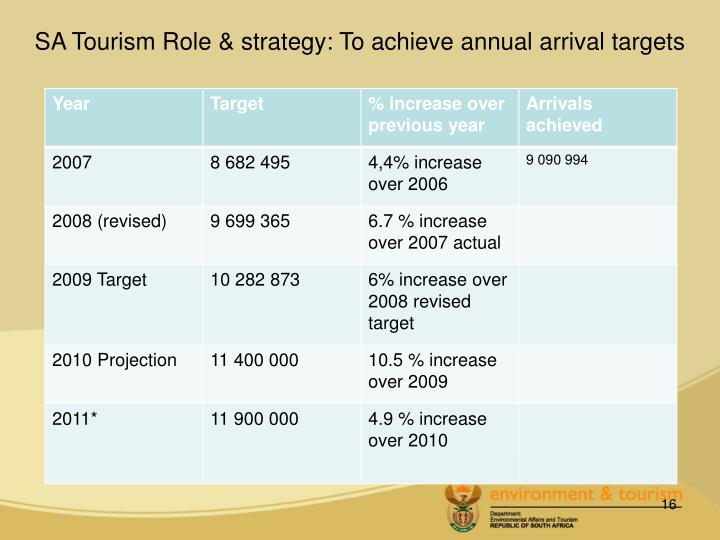 SA Tourism Role & strategy: To achieve annual arrival targets