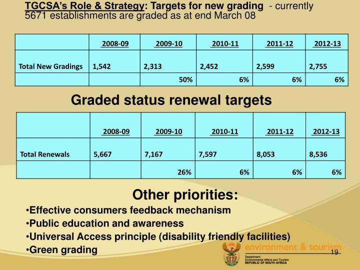 Graded status renewal targets
