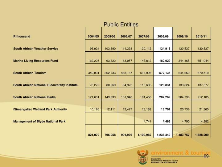 Public Entities