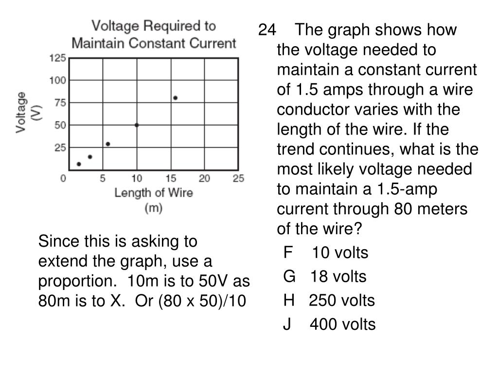 24    The graph shows how the voltage needed to maintain a constant current of 1.5 amps through a wire conductor varies with the length of the wire. If the trend continues, what is the most likely voltage needed to maintain a 1.5-amp current through 80 meters of the wire?