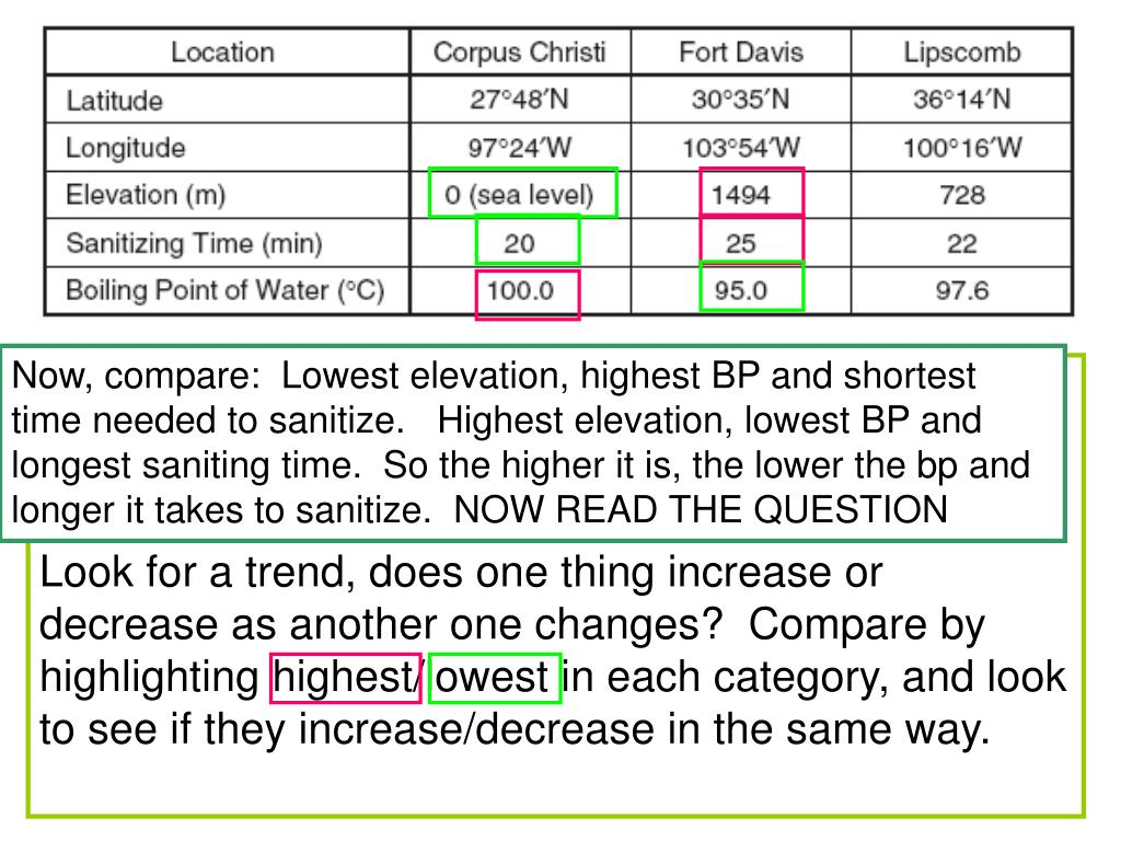 Now, compare:  Lowest elevation, highest BP and shortest time needed to sanitize.   Highest elevation, lowest BP and longest saniting time.  So the higher it is, the lower the bp and longer it takes to sanitize.  NOW READ THE QUESTION