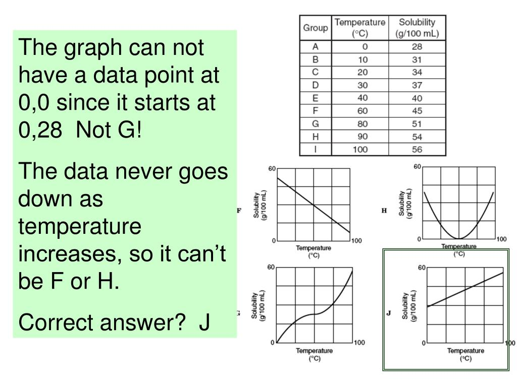 The graph can not have a data point at 0,0 since it starts at 0,28  Not G!
