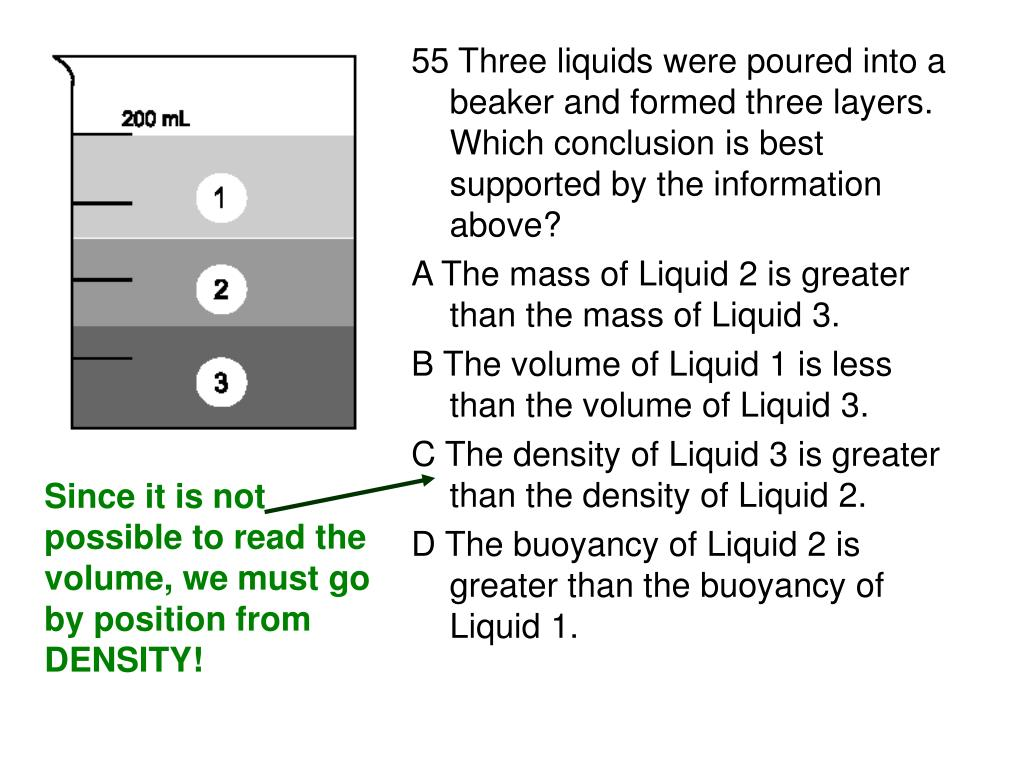 55 Three liquids were poured into a beaker and formed three layers. Which conclusion is best supported by the information above?