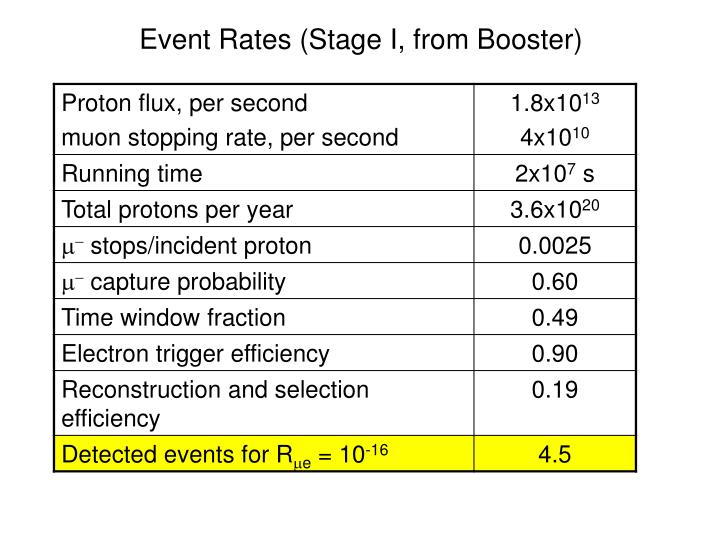 Event Rates (Stage I, from Booster)