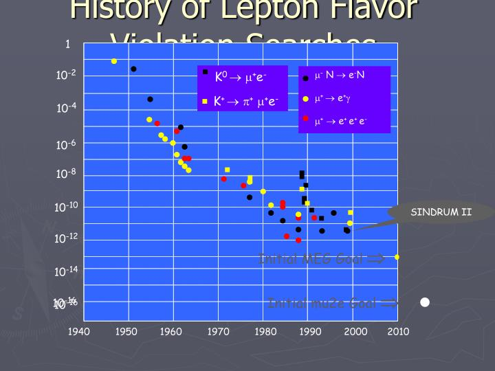 History of Lepton Flavor Violation Searches