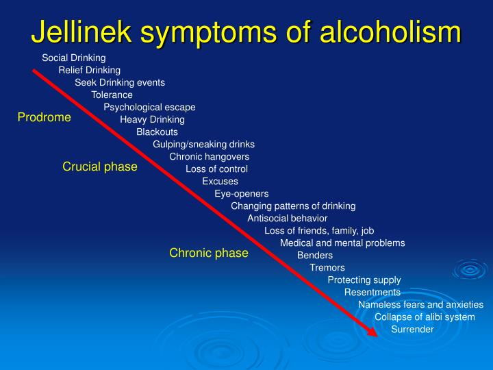 Jellinek symptoms of alcoholism
