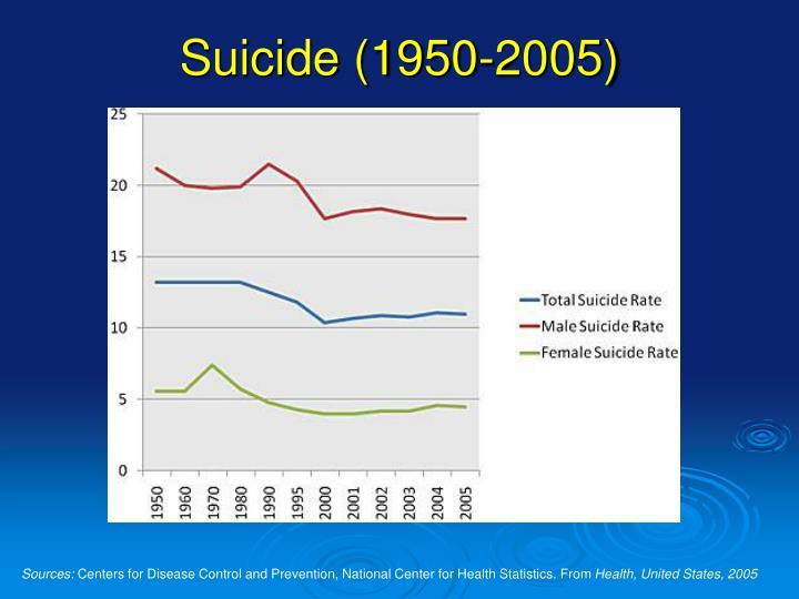 Suicide (1950-2005)