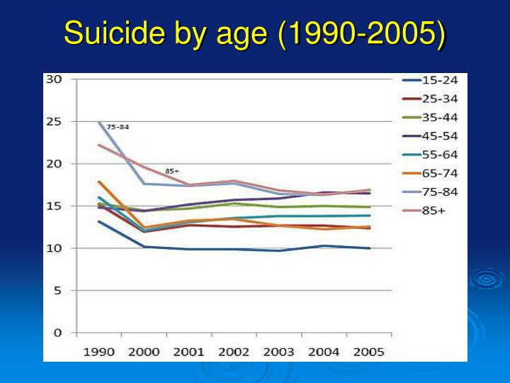 Suicide by age (1990-2005)