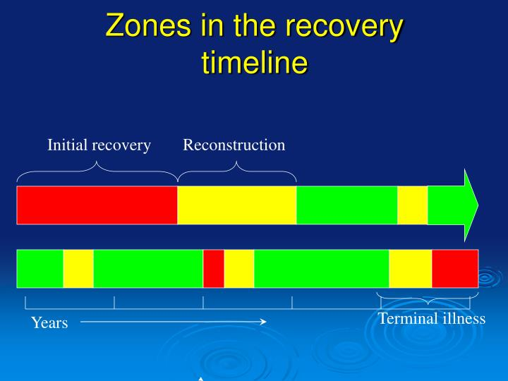 Zones in the recovery timeline