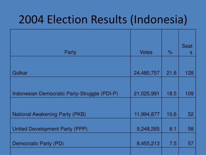2004 Election Results (Indonesia)