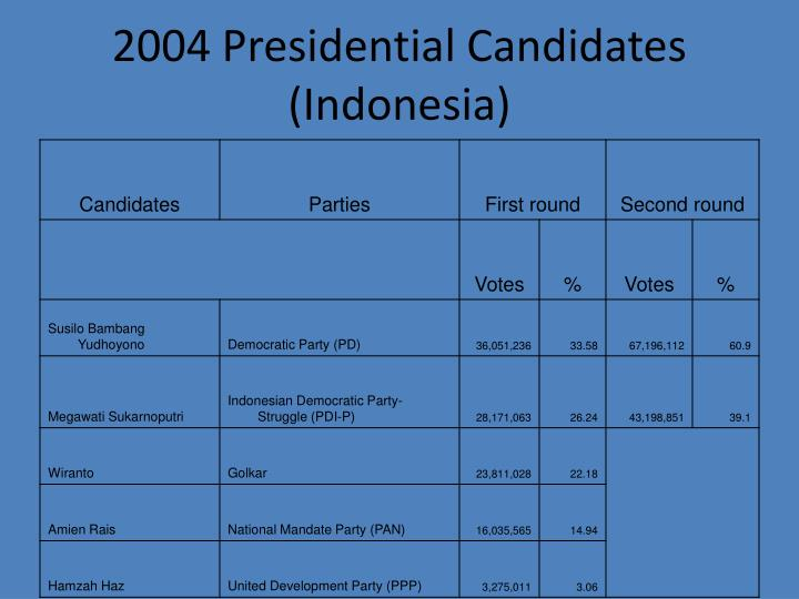2004 Presidential Candidates (Indonesia)