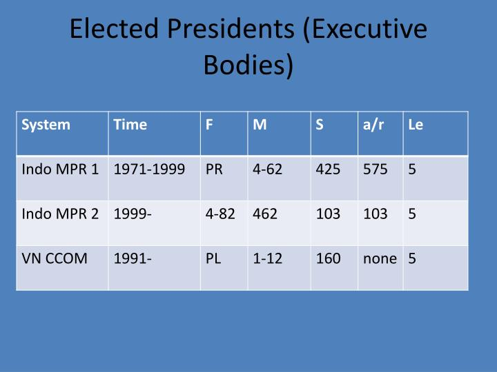 Elected Presidents (Executive Bodies)