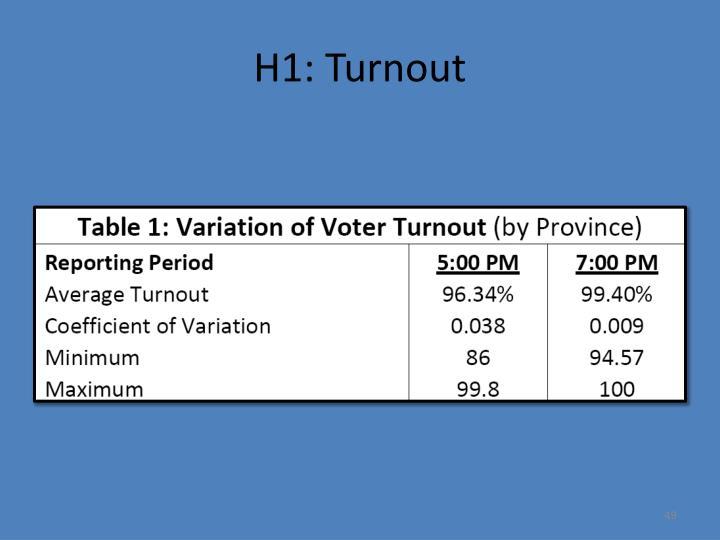 H1: Turnout