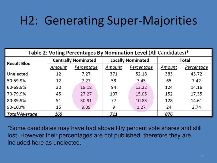 H2:  Generating Super-Majorities