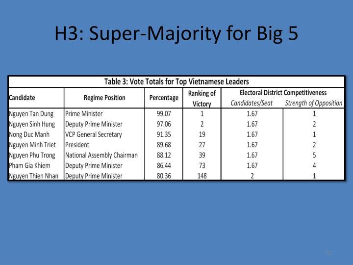 H3: Super-Majority for Big 5