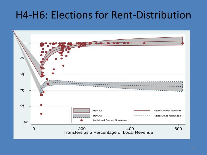 H4-H6: Elections for Rent-Distribution