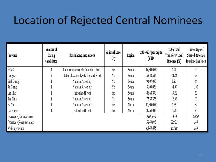 Location of Rejected Central Nominees