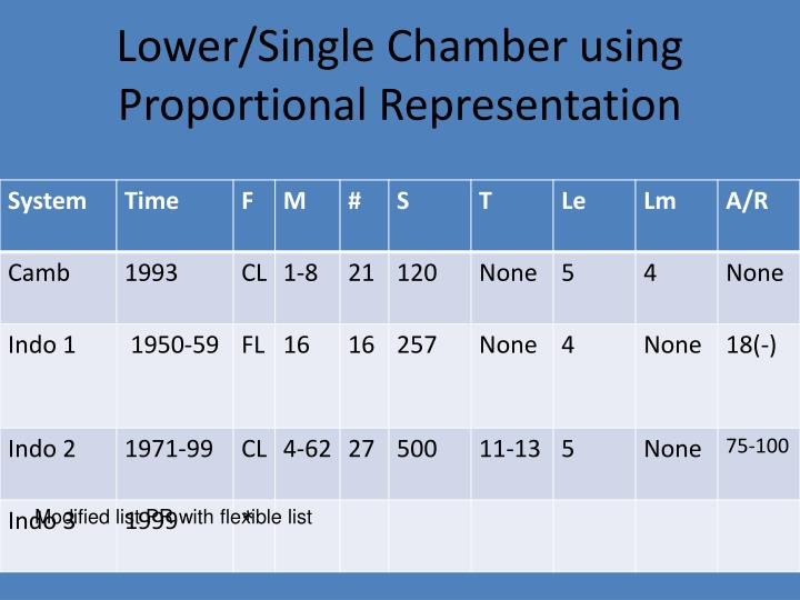 Lower/Single Chamber using Proportional Representation