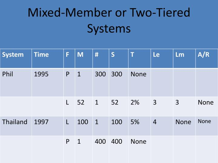 Mixed-Member or Two-Tiered Systems