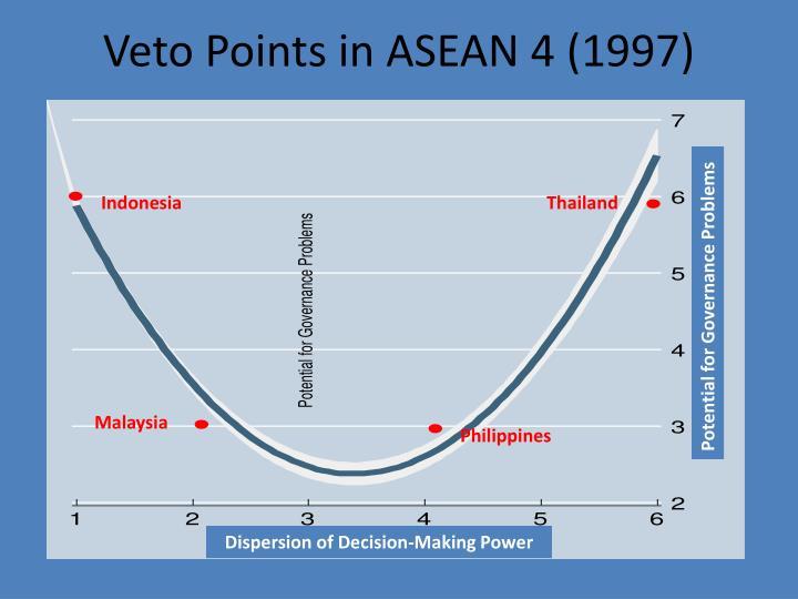 Veto Points in ASEAN 4 (1997)