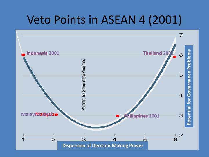 Veto Points in ASEAN 4 (2001)