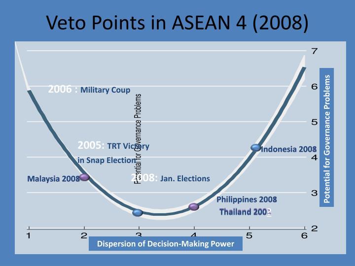 Veto Points in ASEAN 4 (2008)