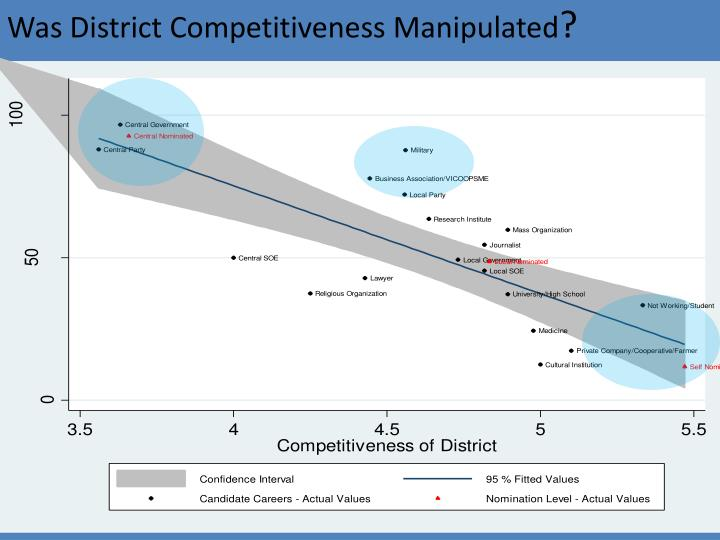 Was District Competitiveness Manipulated