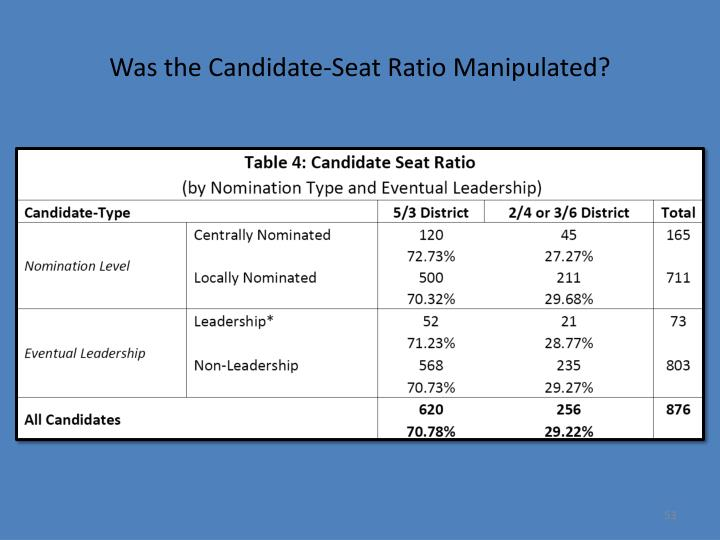 Was the Candidate-Seat Ratio Manipulated?