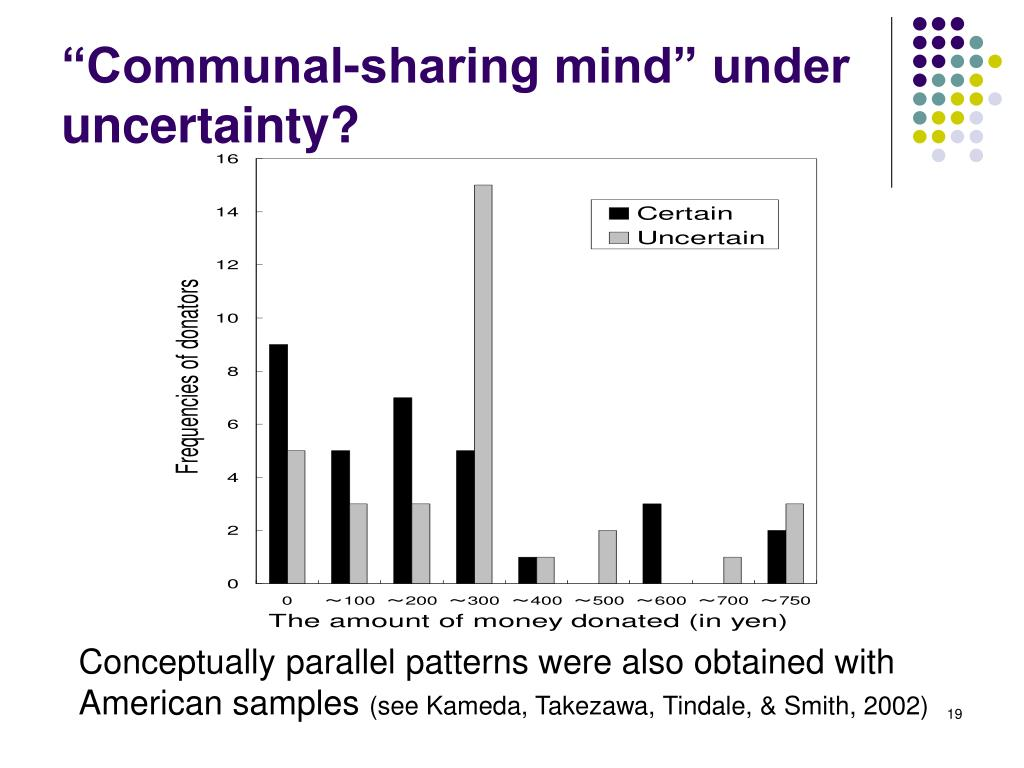 """Communal-sharing mind"" under uncertainty?"
