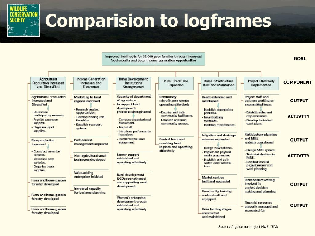 Comparision to logframes