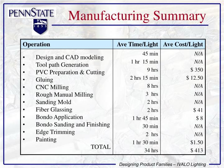 Manufacturing Summary