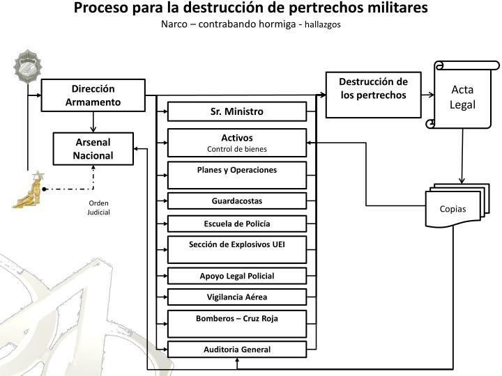 Proceso para la destrucción de pertrechos militares