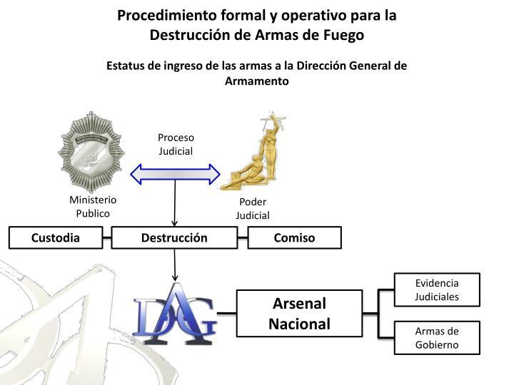 Procedimiento formal y operativo para la