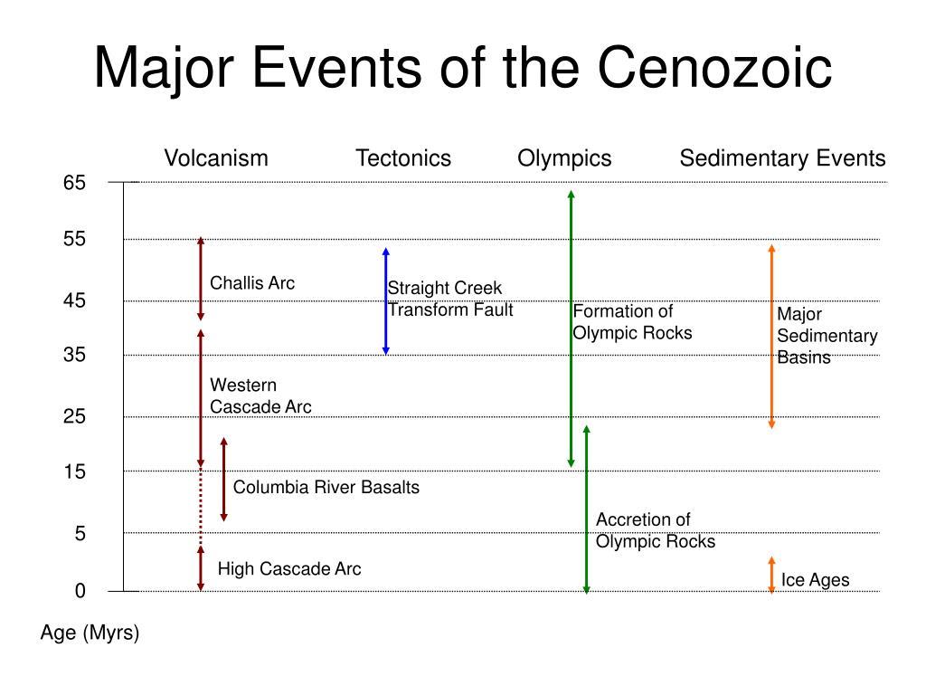 Major Events of the Cenozoic