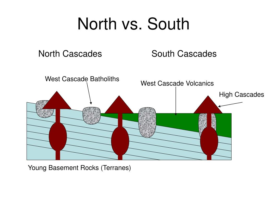 North vs. South