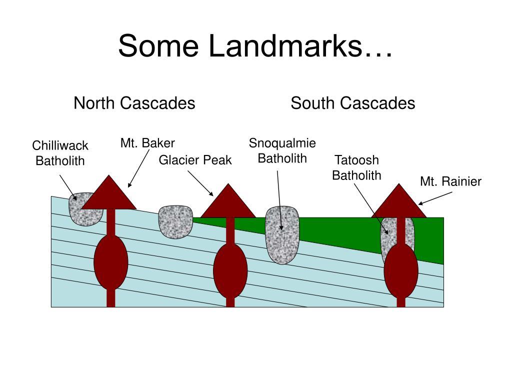 Some Landmarks…