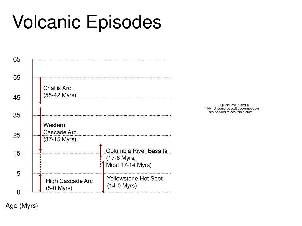 Volcanic Episodes