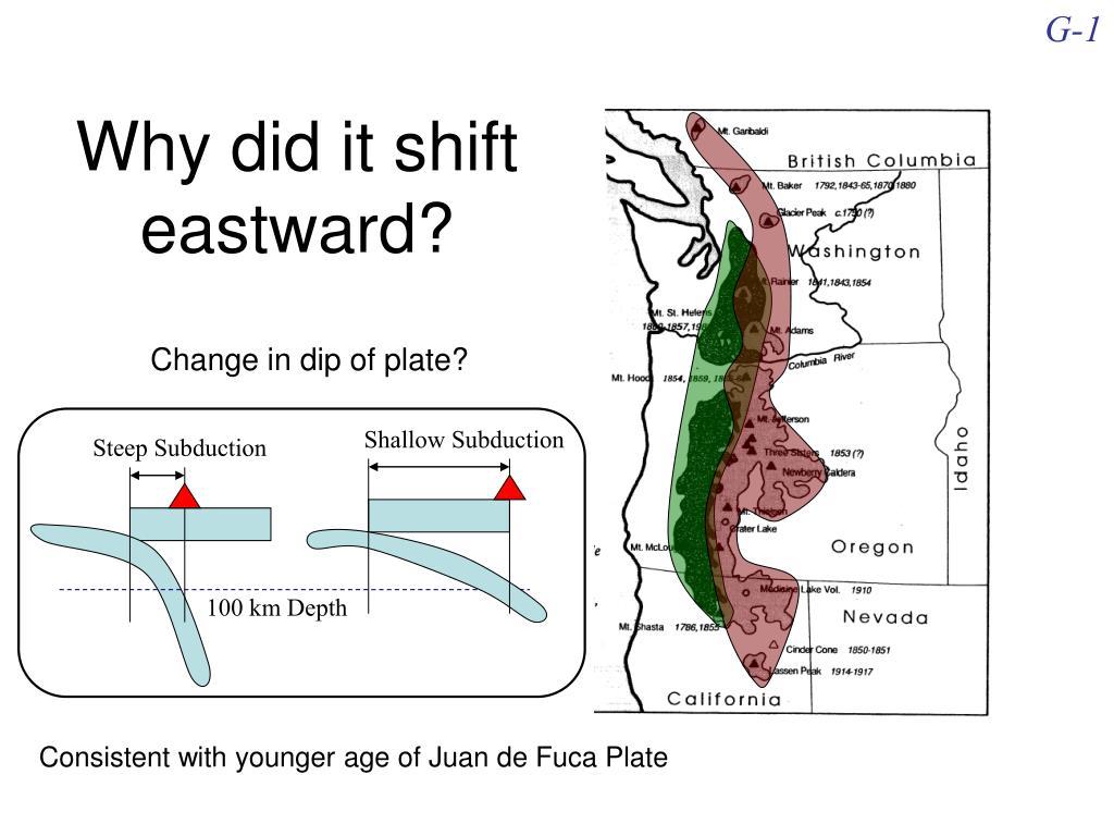 Why did it shift eastward?