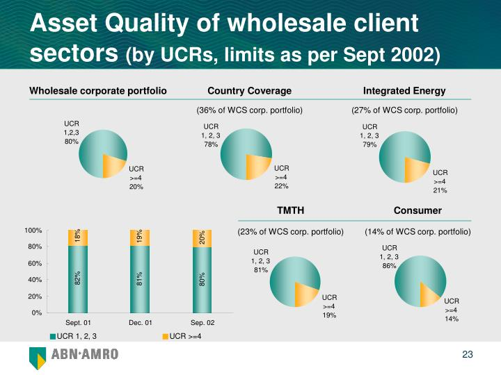 Asset Quality of wholesale client sectors