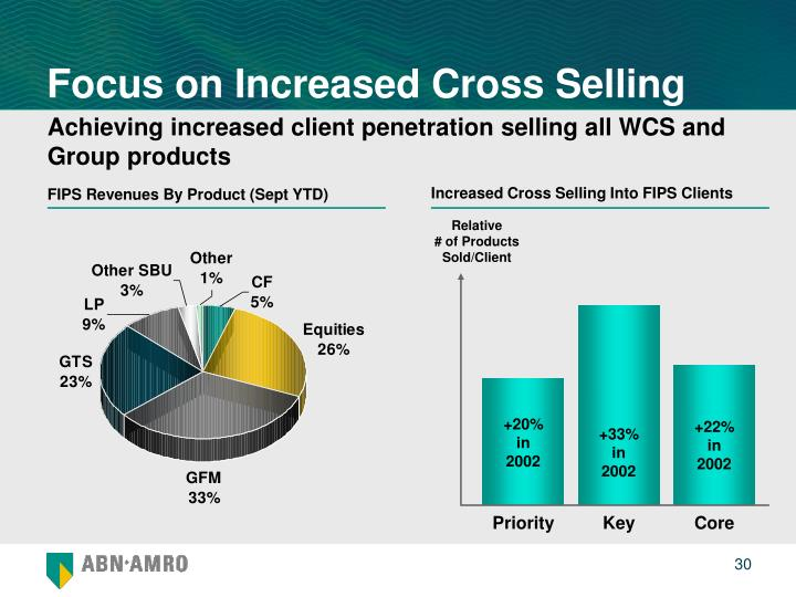 Focus on Increased Cross Selling