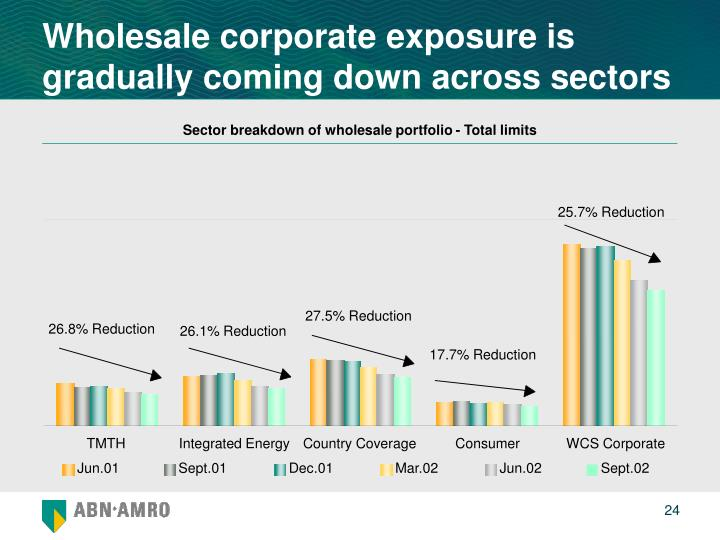 Wholesale corporate exposure is gradually coming down across sectors
