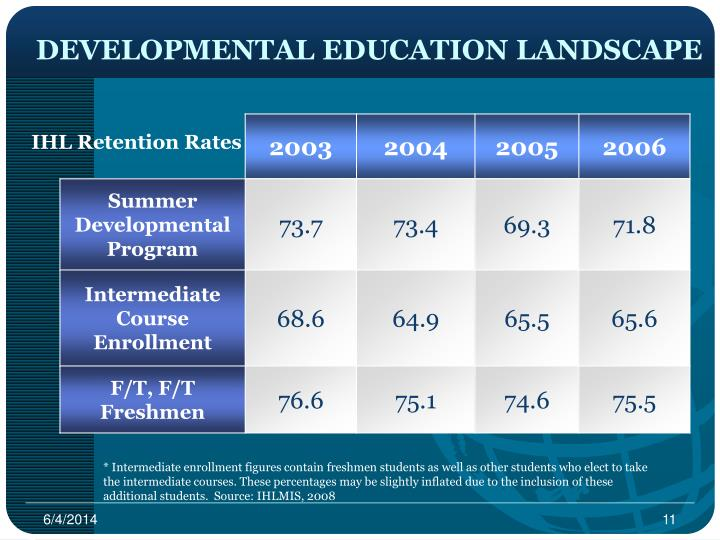 DEVELOPMENTAL EDUCATION LANDSCAPE