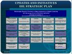 updates and initiatives ihl strategic plan