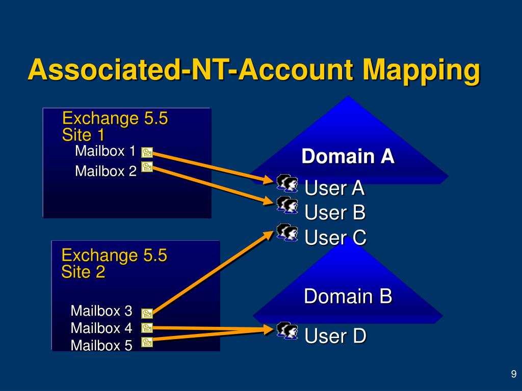 Associated-NT-Account Mapping